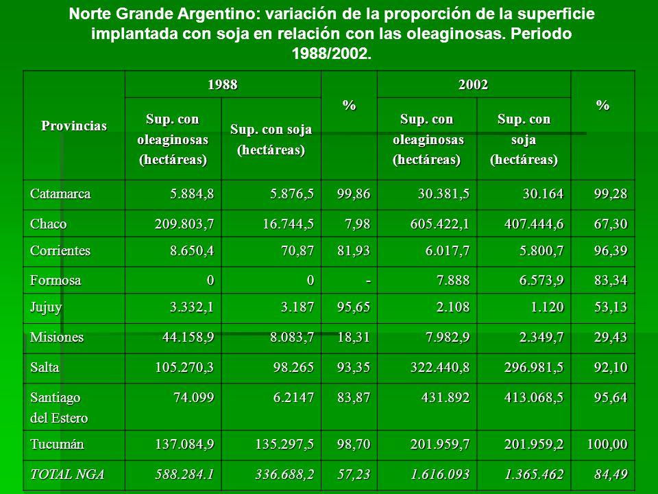 Norte Grande Argentino: variación de la proporción de la superficie implantada con soja en relación con las oleaginosas. Periodo 1988/2002.