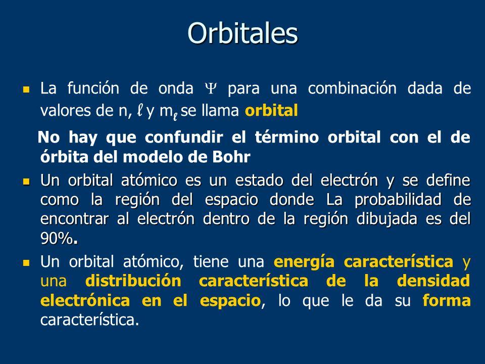 Orbitales La función de onda  para una combinación dada de valores de n, l y ml se llama orbital.