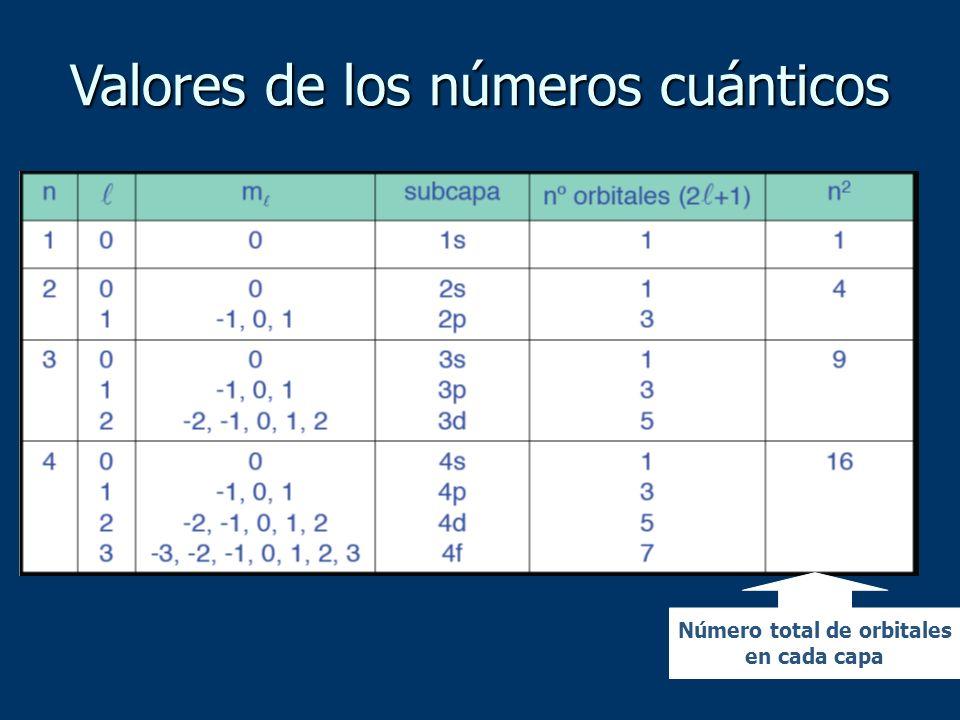 Número total de orbitales