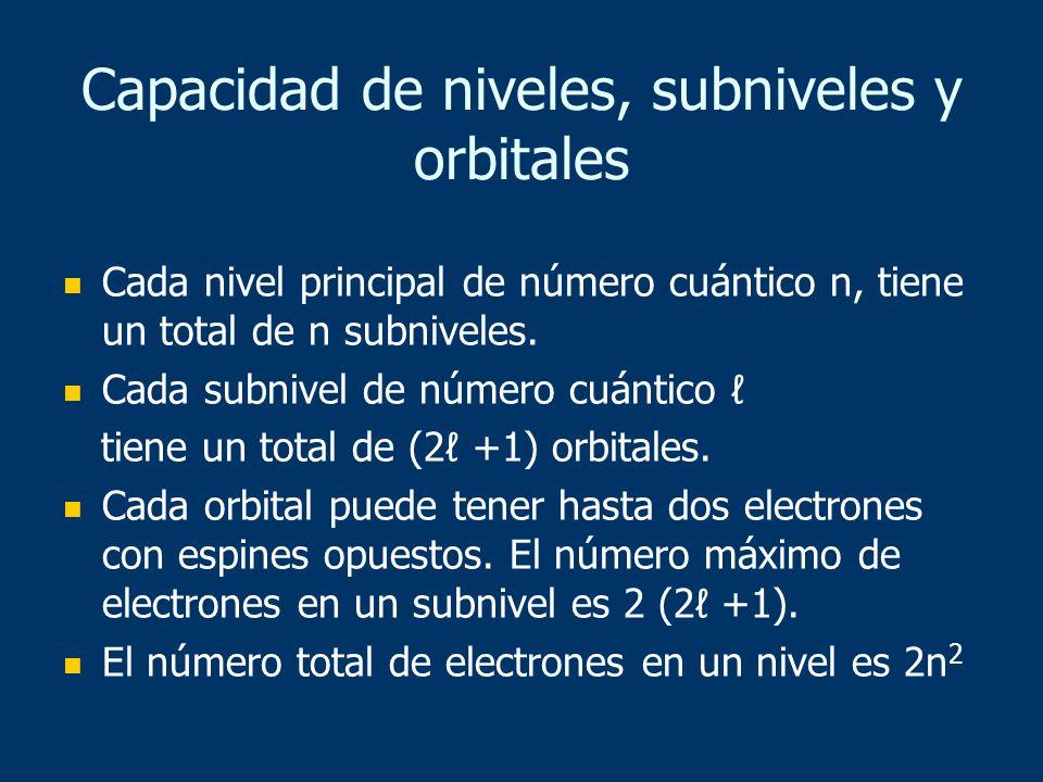 Capacidad de niveles, subniveles y orbitales