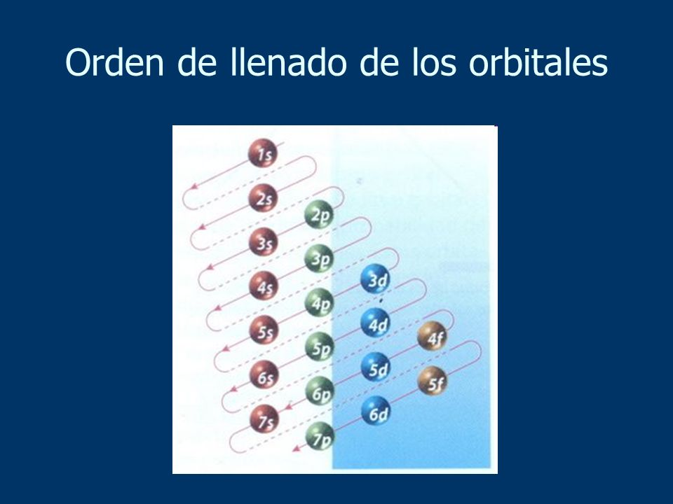 Orden de llenado de los orbitales