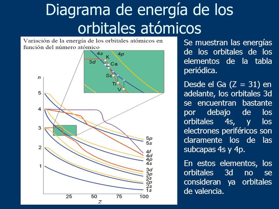 Diagrama de energía de los orbitales atómicos