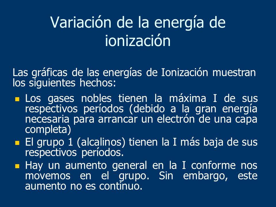 Variación de la energía de ionización