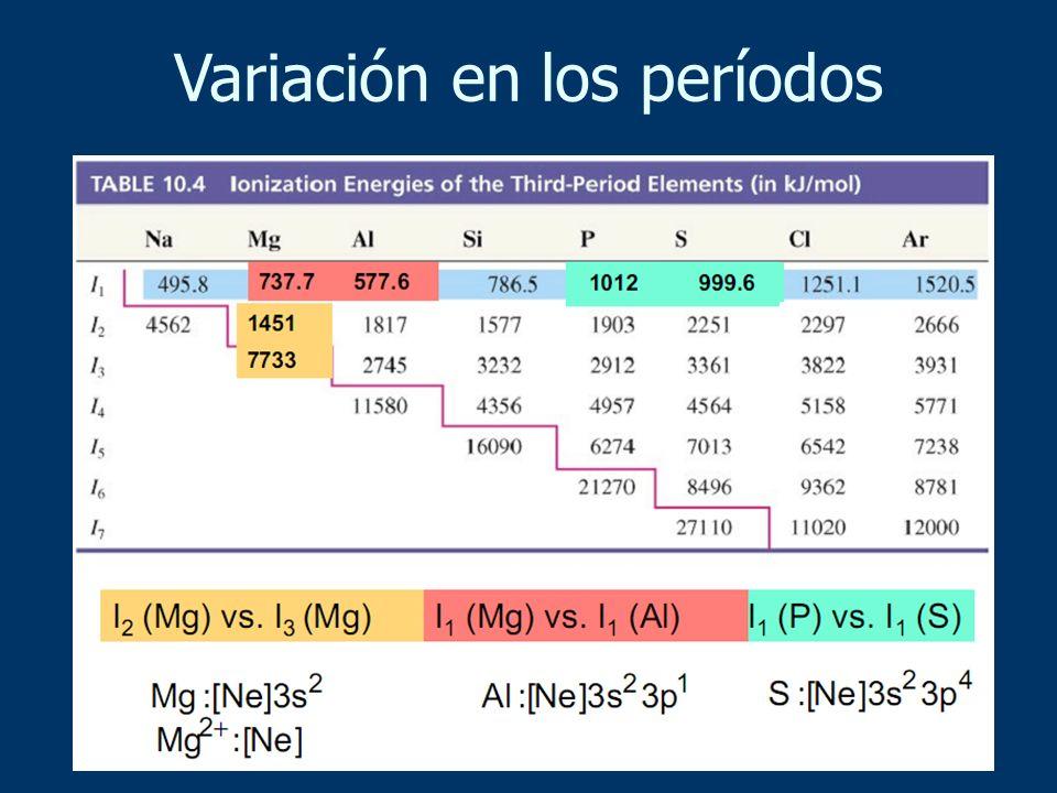 Variación en los períodos