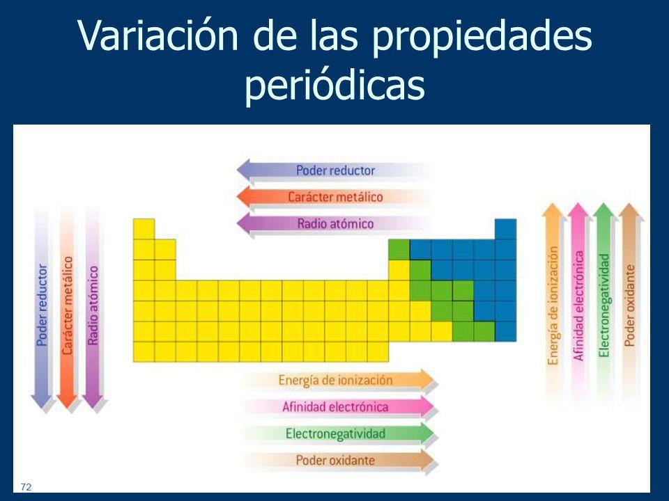 Variación de las propiedades periódicas