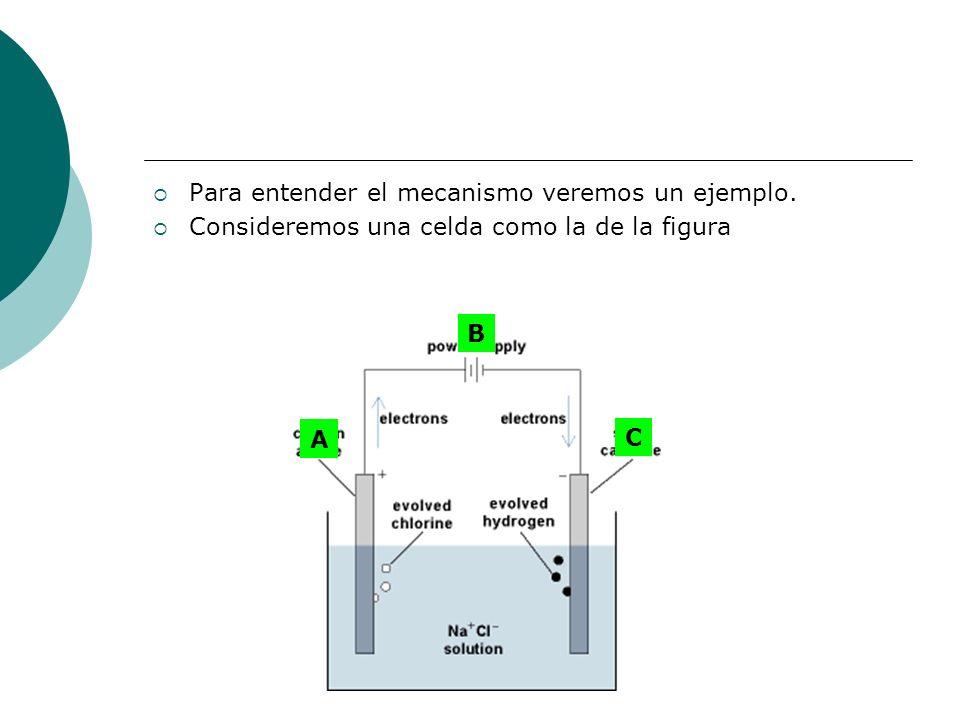 Para entender el mecanismo veremos un ejemplo.