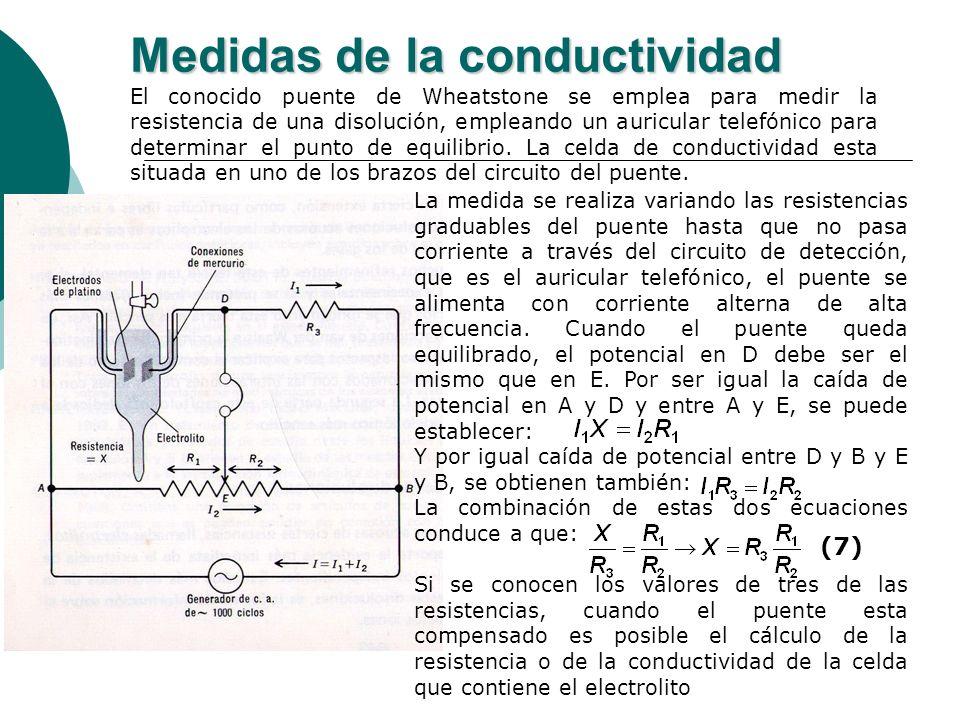 Medidas de la conductividad