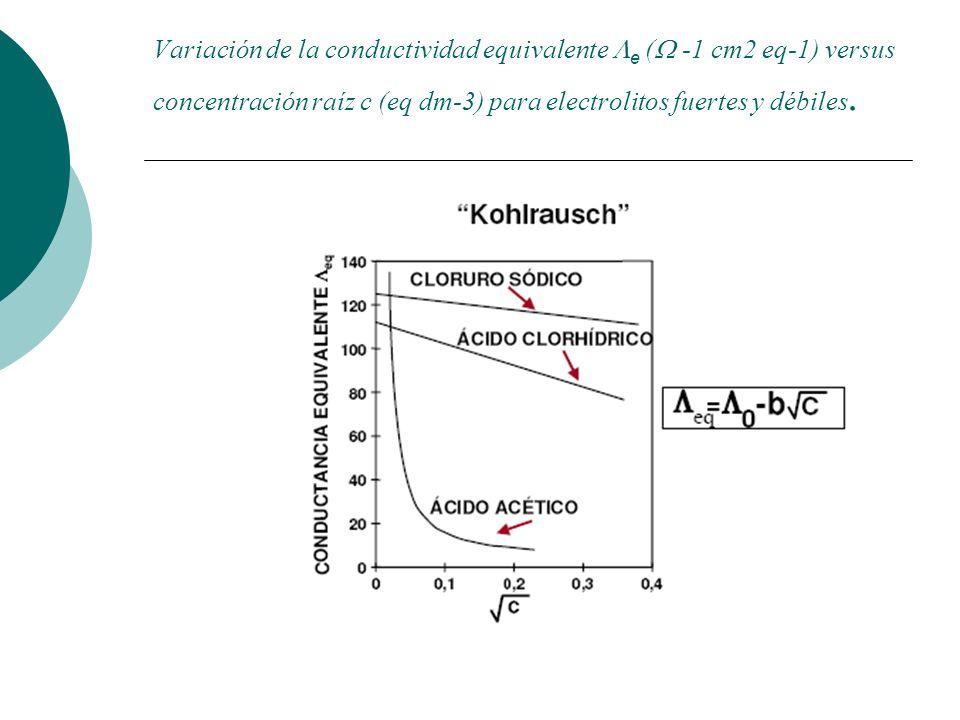 Variación de la conductividad equivalente e ( -1 cm2 eq-1) versus concentración raíz c (eq dm-3) para electrolitos fuertes y débiles.