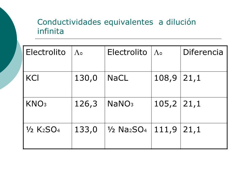 Conductividades equivalentes a dilución infinita