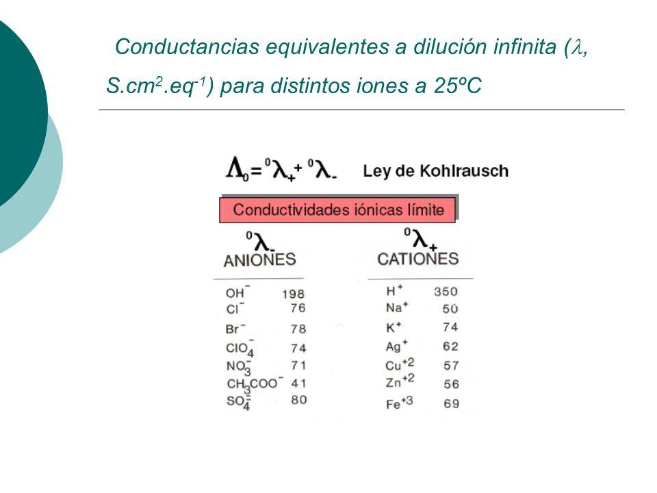Conductancias equivalentes a dilución infinita (, S. cm2
