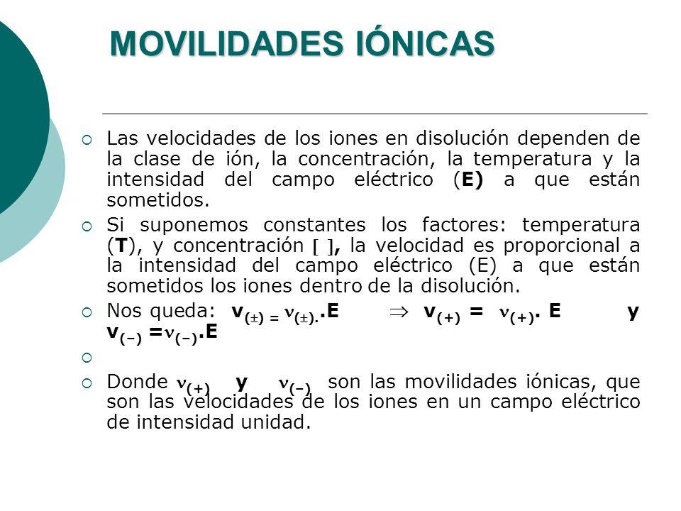 MOVILIDADES IÓNICAS