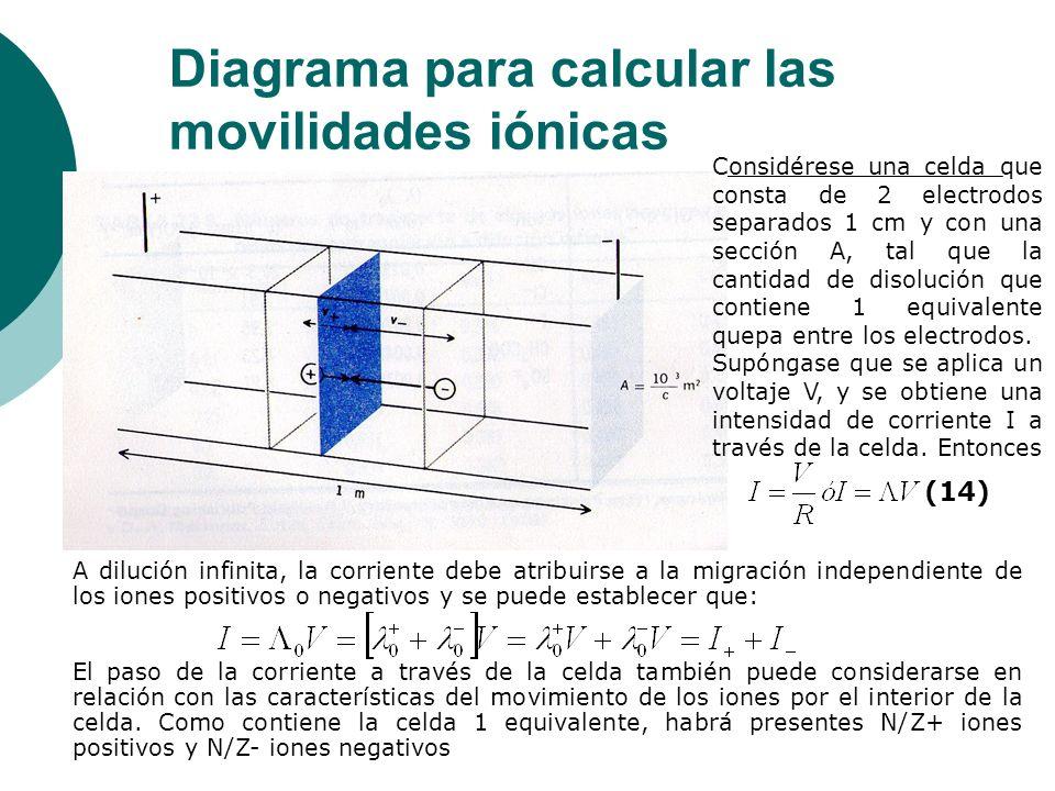 Diagrama para calcular las movilidades iónicas