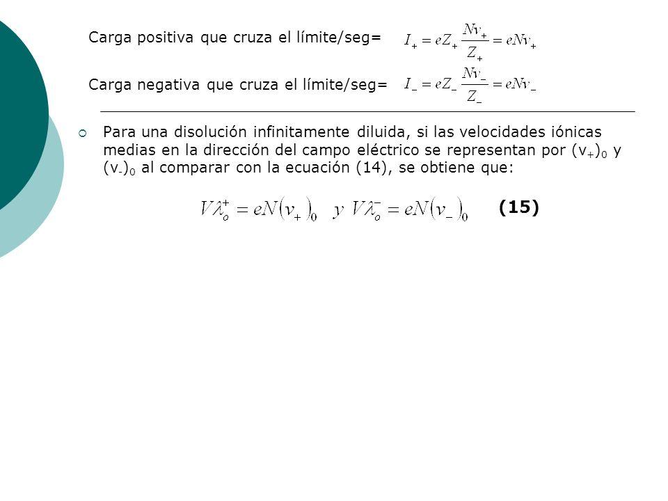 (15) Carga positiva que cruza el límite/seg=