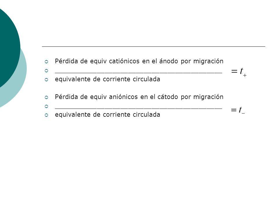 Pérdida de equiv catiónicos en el ánodo por migración