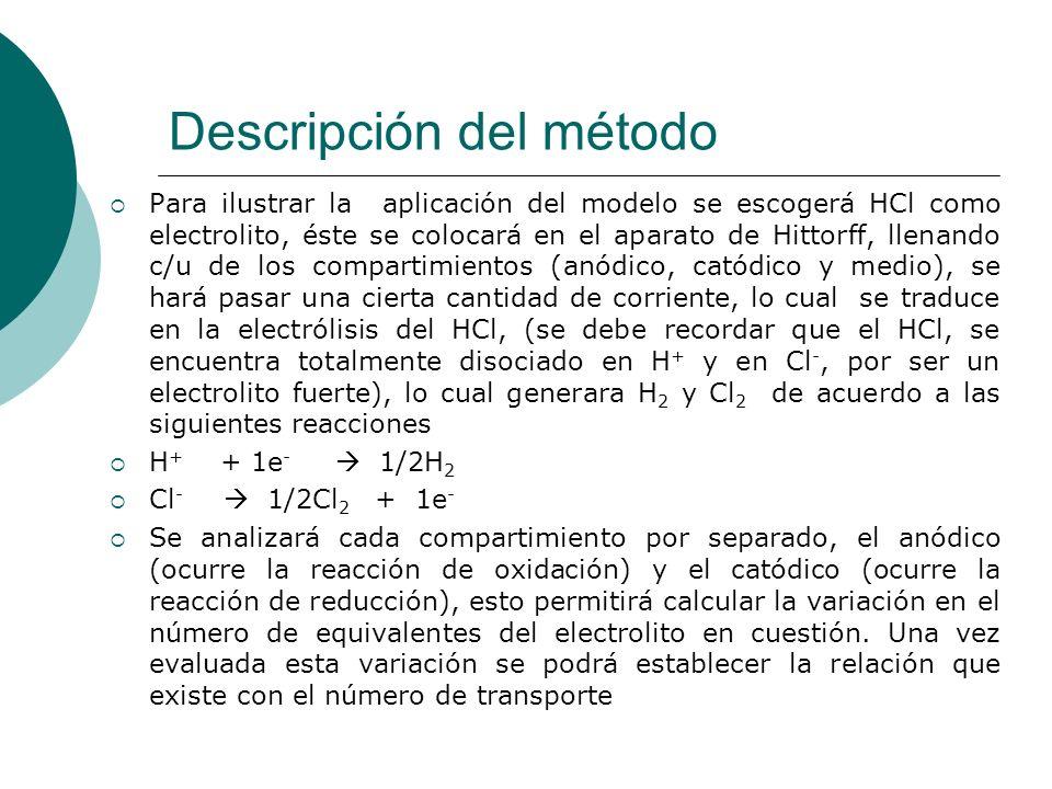 Descripción del método