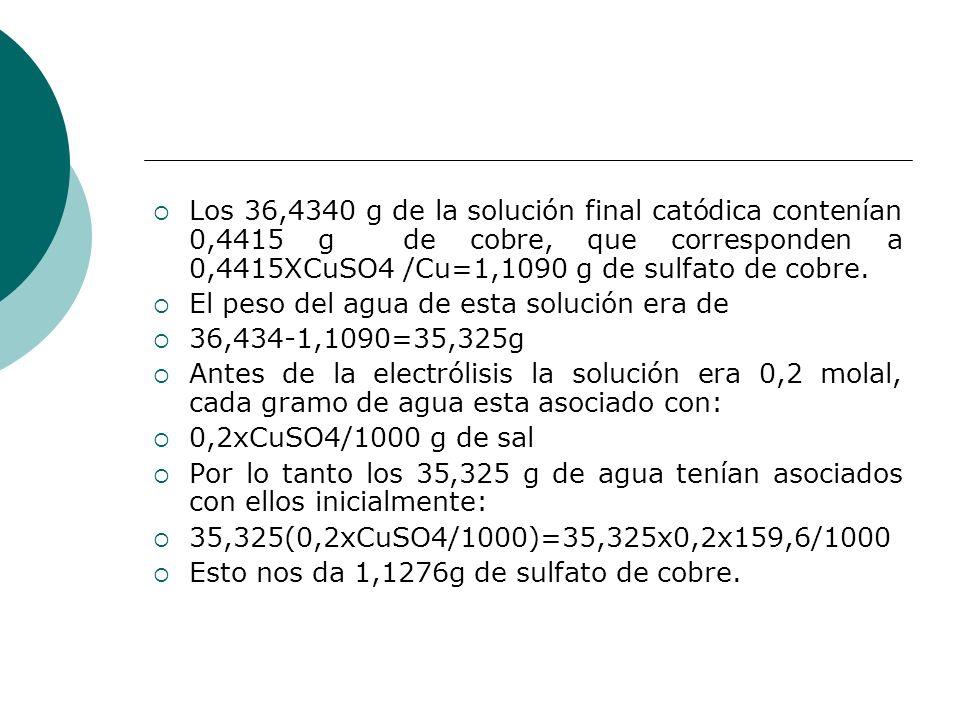 Los 36,4340 g de la solución final catódica contenían 0,4415 g de cobre, que corresponden a 0,4415XCuSO4 /Cu=1,1090 g de sulfato de cobre.