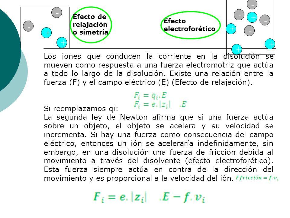 -- - Efecto de relajación o simetría. + Efecto electroforético. - - + - + + + +