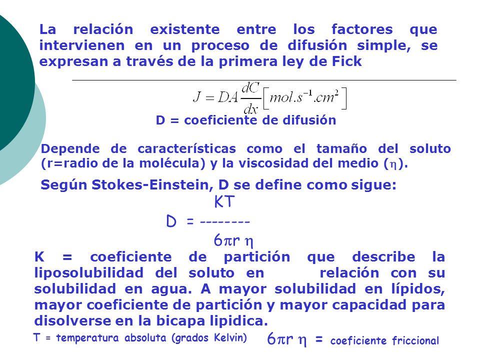 D = coeficiente de difusión