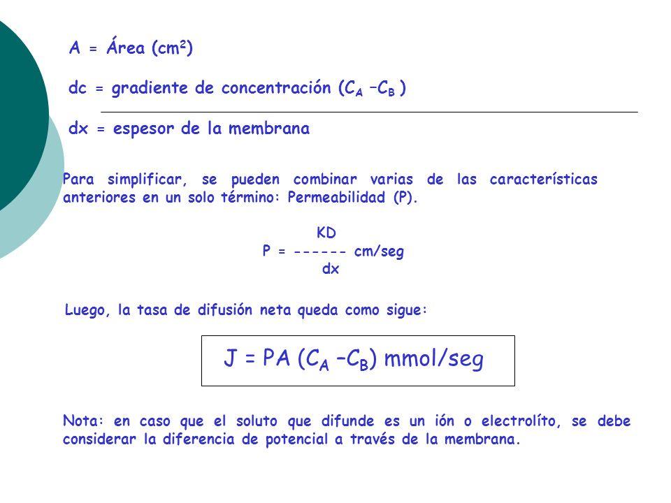 J = PA (CA –CB) mmol/seg A = Área (cm2)