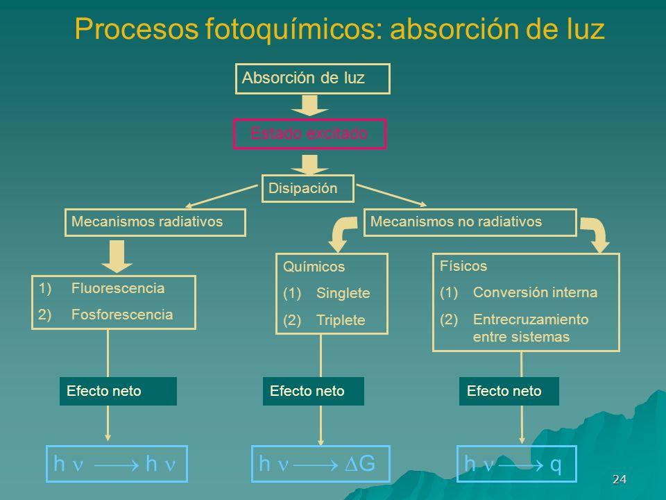 Procesos fotoquímicos: absorción de luz