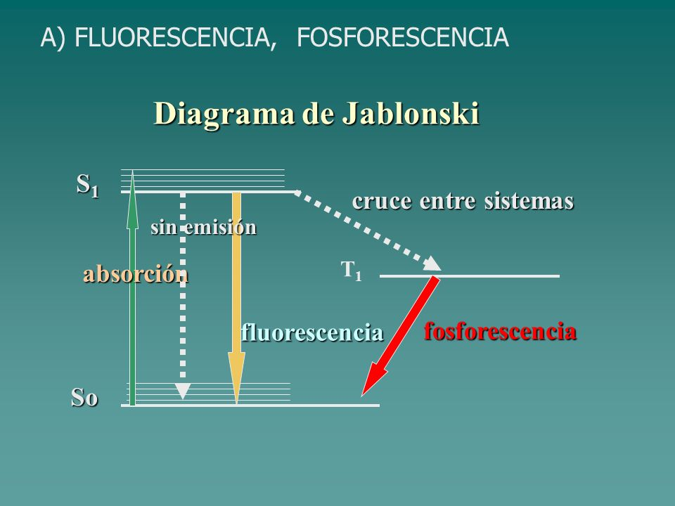 Diagrama de Jablonski A) FLUORESCENCIA, FOSFORESCENCIA S1