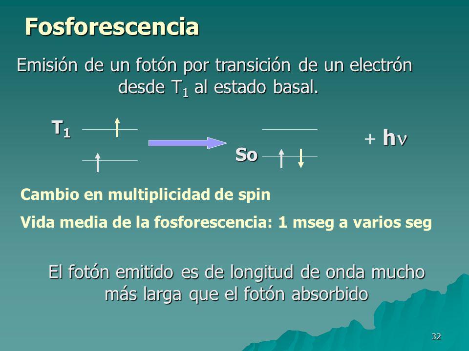 Emisión de un fotón por transición de un electrón