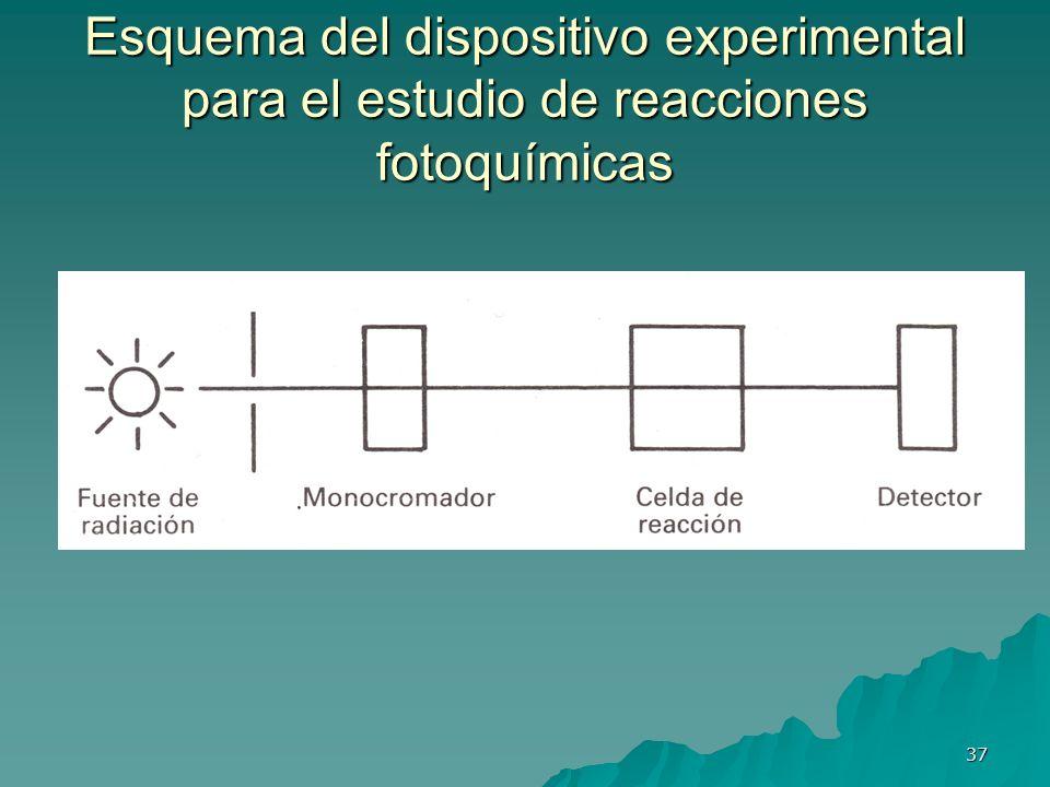 Esquema del dispositivo experimental para el estudio de reacciones fotoquímicas