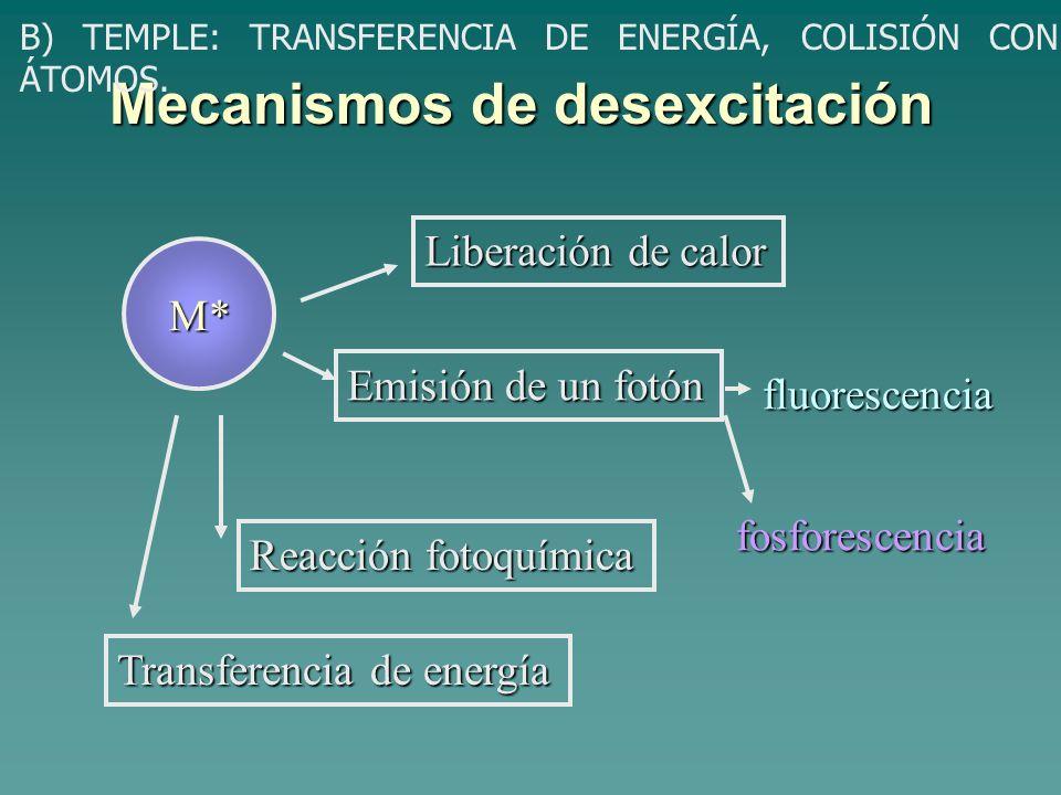 Mecanismos de desexcitación