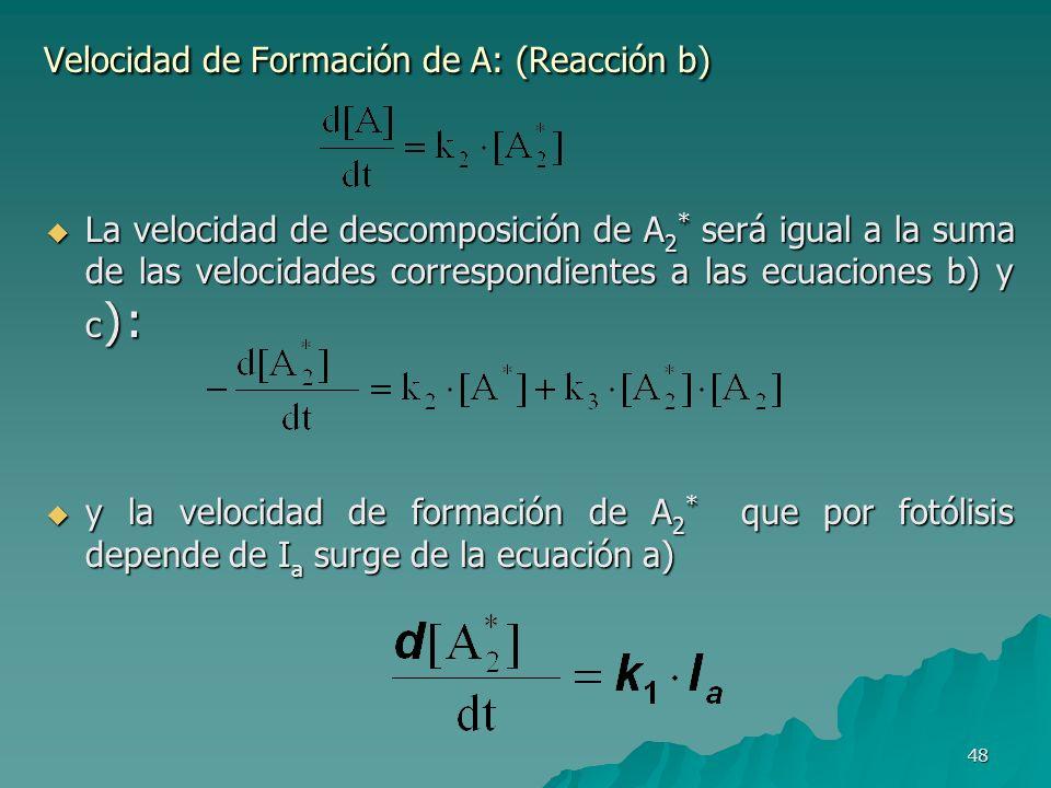 Velocidad de Formación de A: (Reacción b)