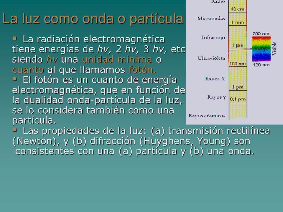 La luz como onda o partícula
