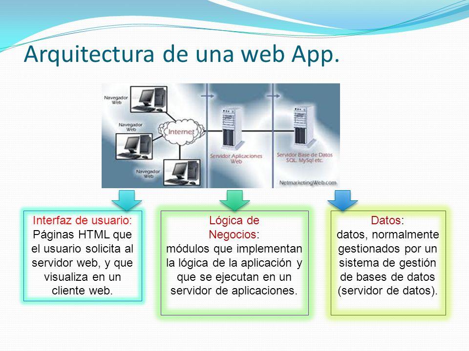 Arquitectura de una web App.