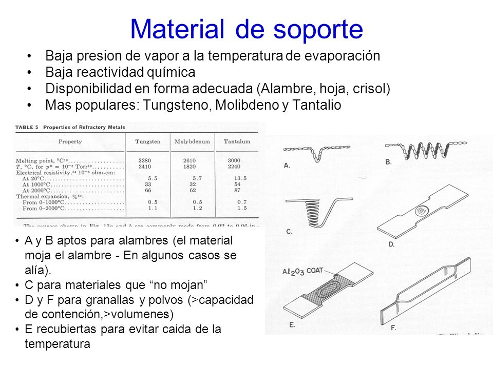 Material de soporteBaja presion de vapor a la temperatura de evaporación. Baja reactividad química.
