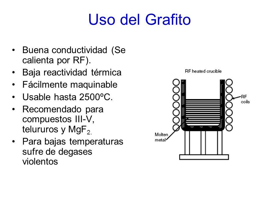 Uso del Grafito Buena conductividad (Se calienta por RF).