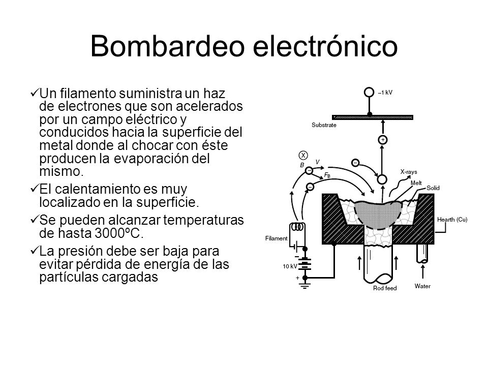 Bombardeo electrónico
