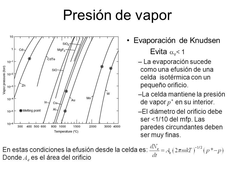 Presión de vapor Evaporación de Knudsen Evita av< 1