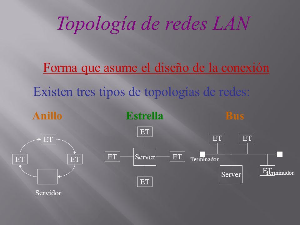 Topología de redes LAN Forma que asume el diseño de la conexión