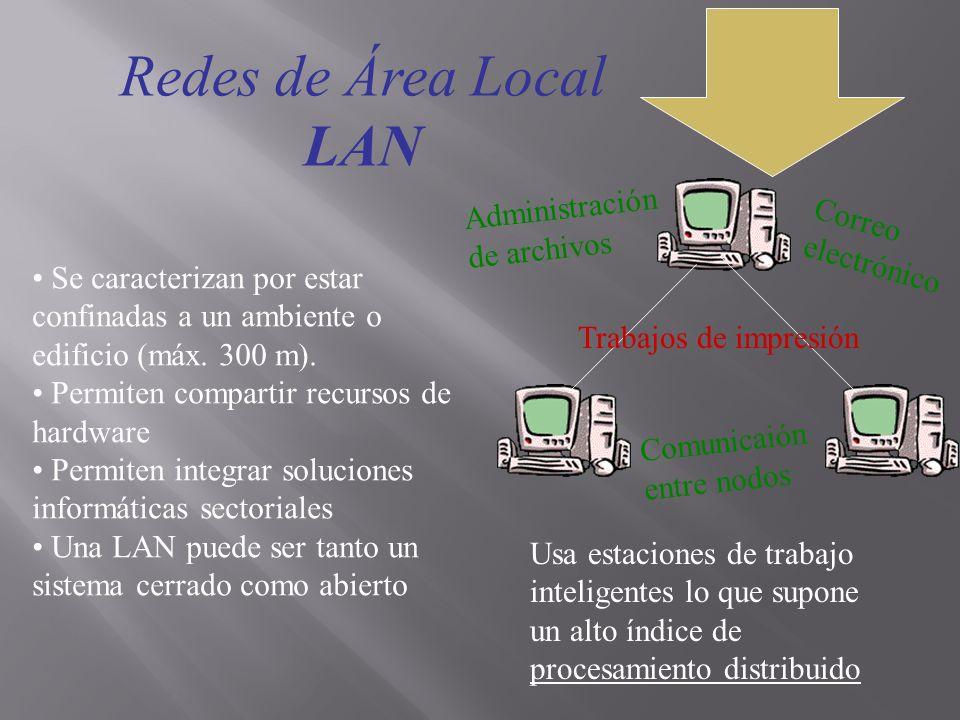 Redes de Área Local LAN Administración de archivos Correo electrónico