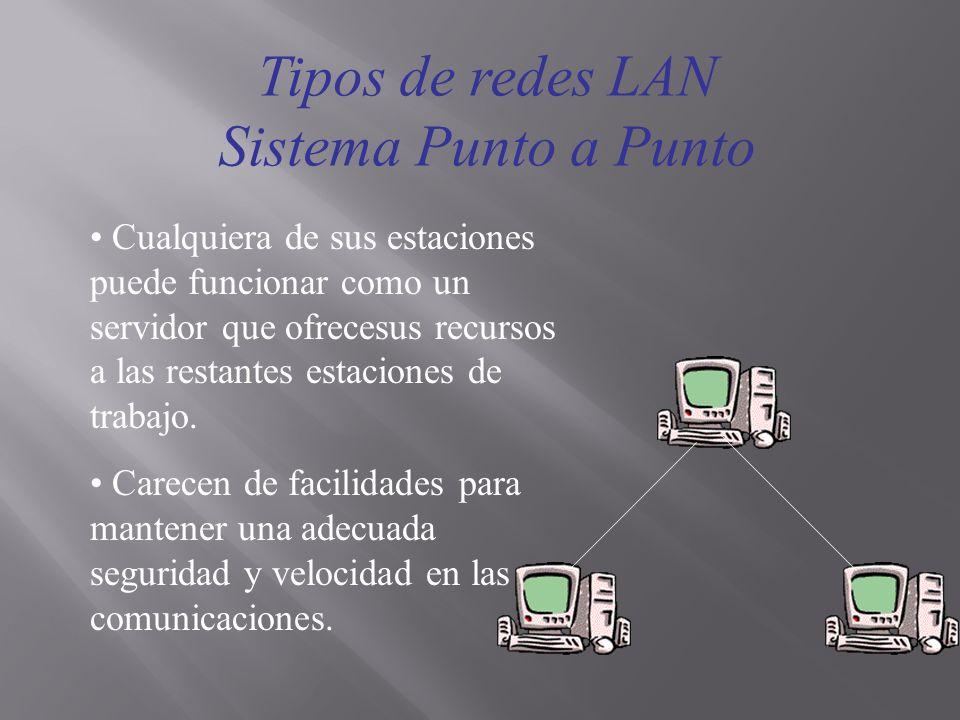 Tipos de redes LAN Sistema Punto a Punto