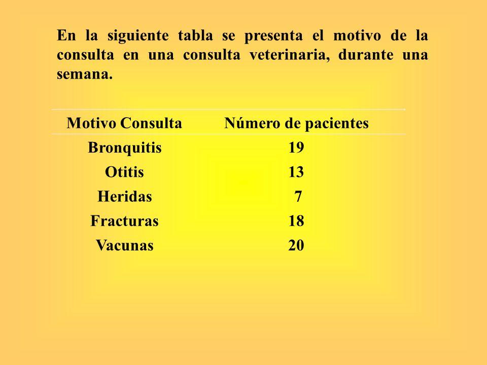 En la siguiente tabla se presenta el motivo de la consulta en una consulta veterinaria, durante una semana.