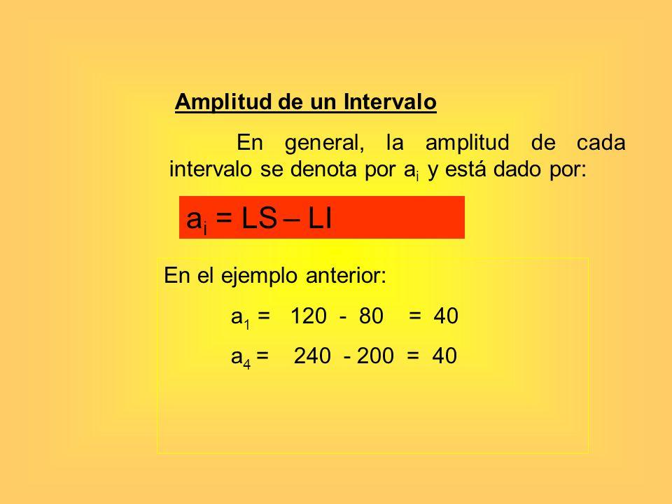 ai = LS – LI Amplitud de un Intervalo