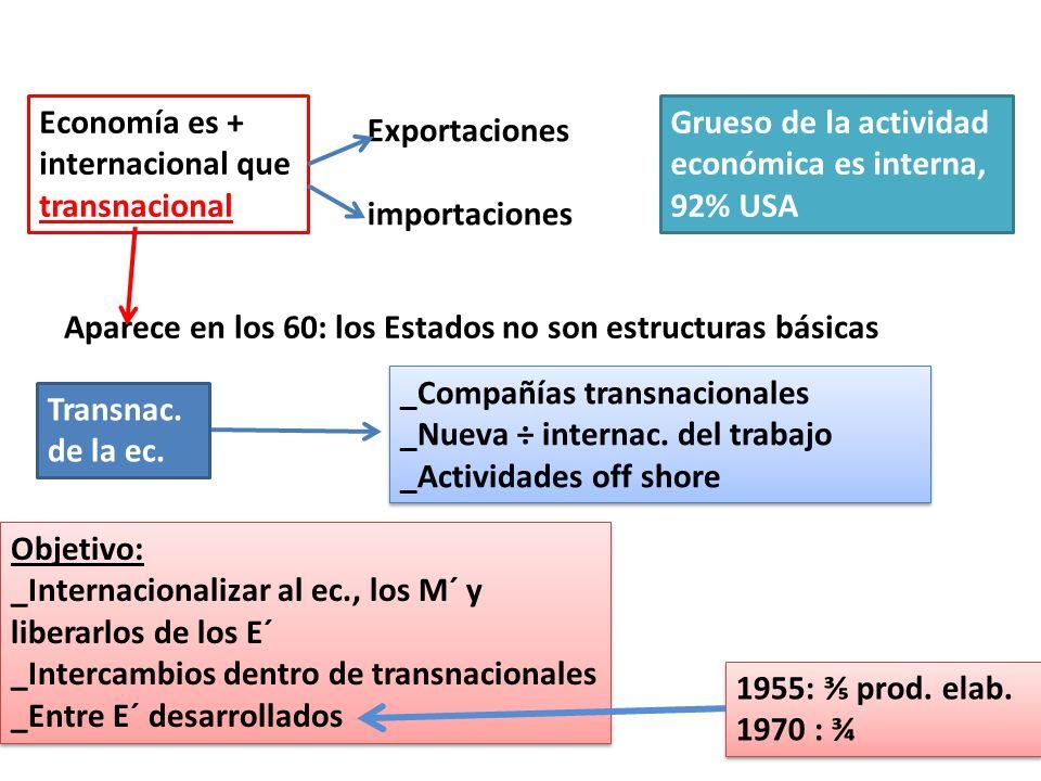 Economía es + internacional que transnacional