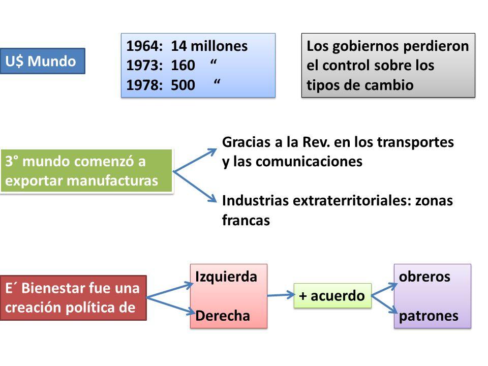 1964: 14 millones 1973: 160 1978: 500 Los gobiernos perdieron el control sobre los tipos de cambio.