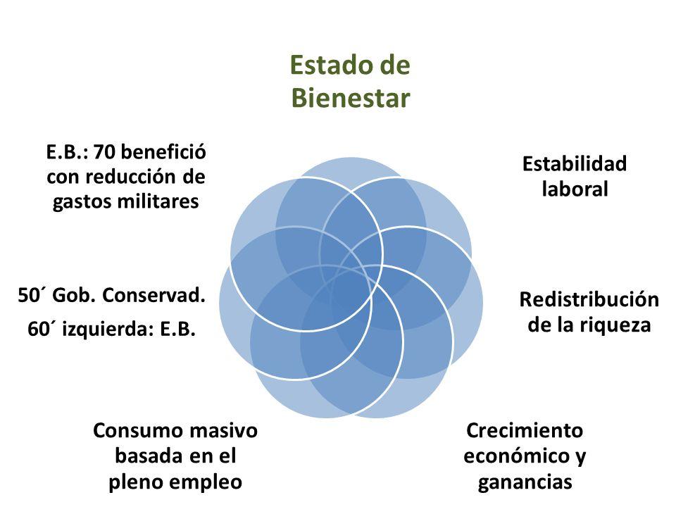 Estado de Bienestar Estabilidad laboral Redistribución de la riqueza