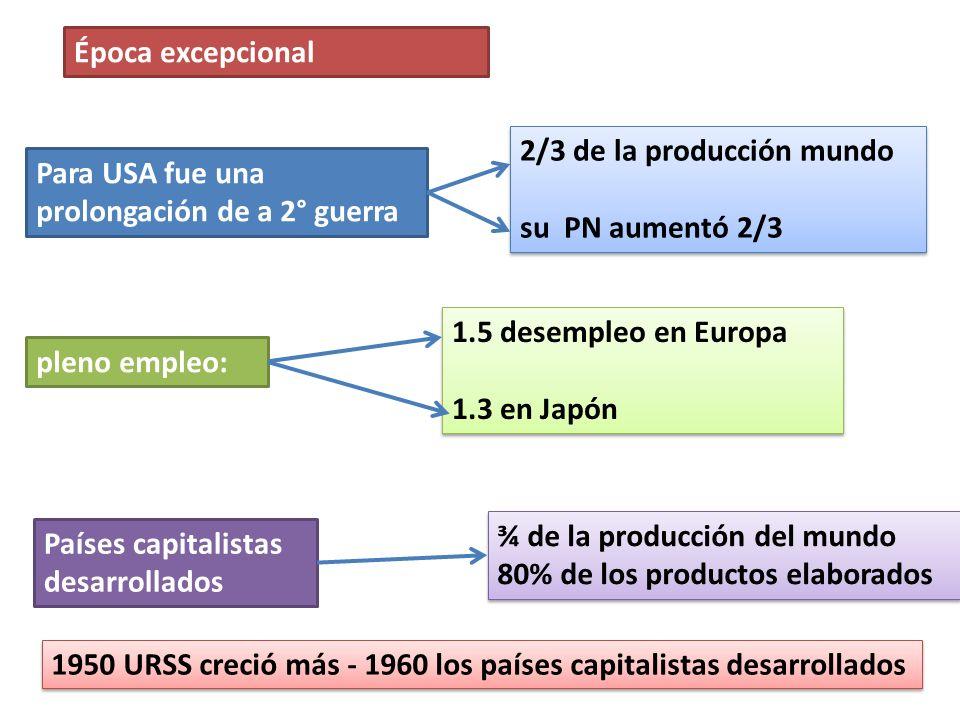 Época excepcional 2/3 de la producción mundo. su PN aumentó 2/3. Para USA fue una prolongación de a 2° guerra.