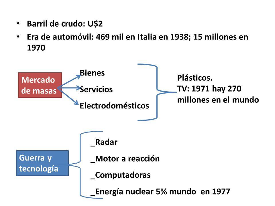 Barril de crudo: U$2 Era de automóvil: 469 mil en Italia en 1938; 15 millones en 1970. Bienes. Servicios.