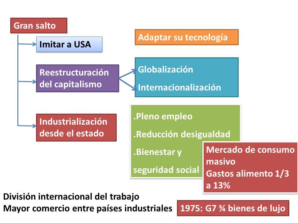 Gran salto Adaptar su tecnología. Imitar a USA. Globalización. Internacionalización. Reestructuración del capitalismo.