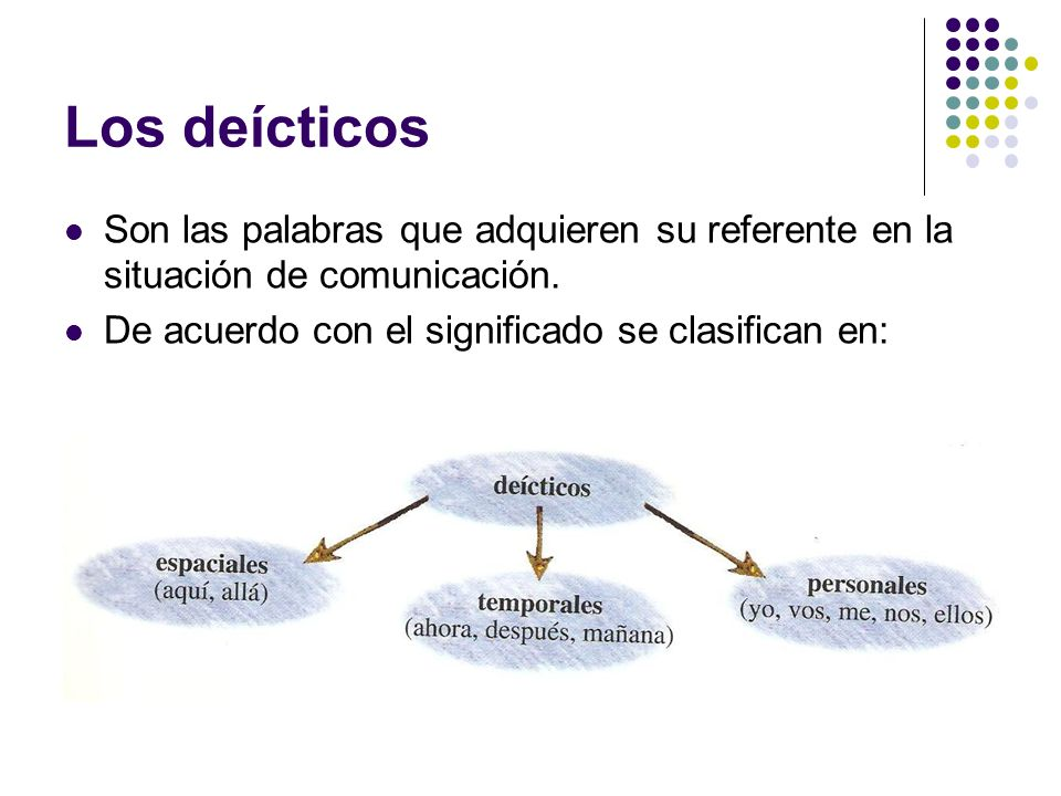 Los deícticos Son las palabras que adquieren su referente en la situación de comunicación.
