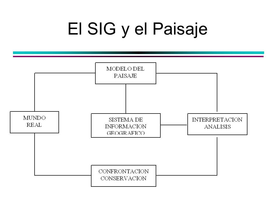 El SIG y el Paisaje