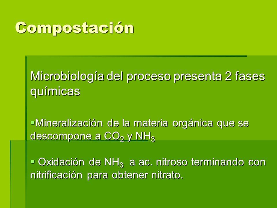 Compostación Microbiología del proceso presenta 2 fases químicas