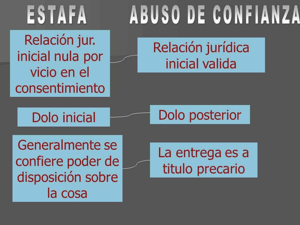 Relación jur. inicial nula por vicio en el consentimiento